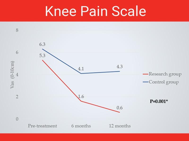 גרף אומדן הכאב