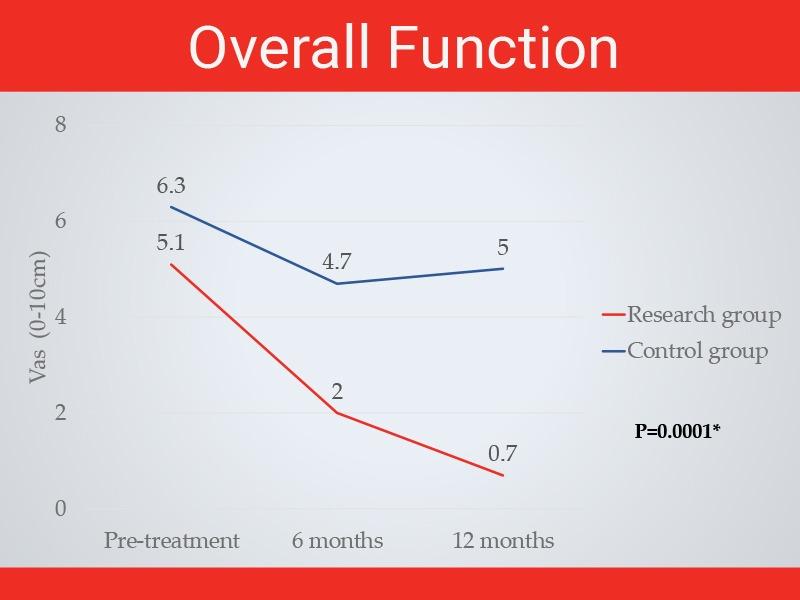 גרף תפקוד מחקר אפוס